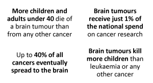 Brain Tumour Statistics